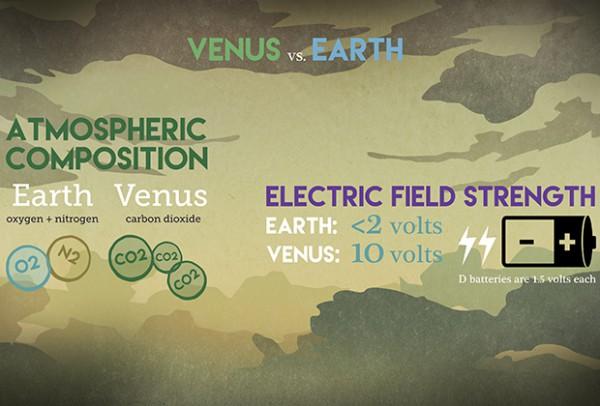 Сравнение Венеры и Земли