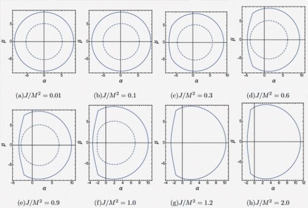 Тень у червоточин с определенной метрикой, вращающихся с различной скоростью. Пунктиром показана тень вращающейся черной дыры Керра.