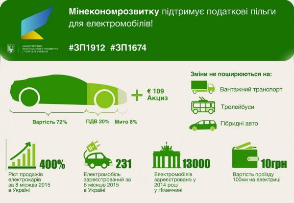 Налоги на электромобили