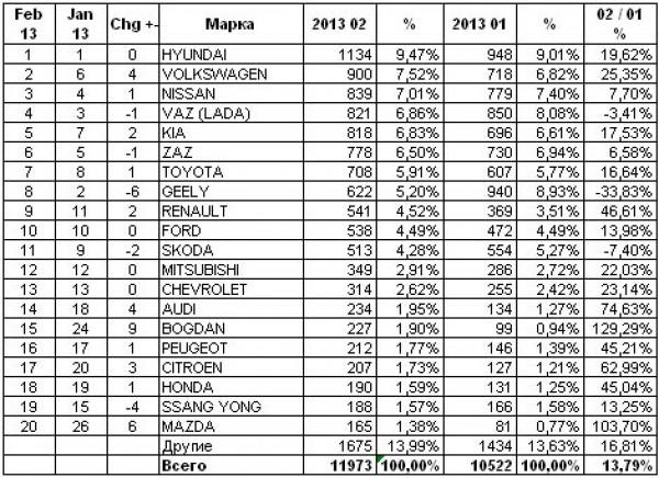Продажи новых автомобилей в Украине за февраль 2013 года
