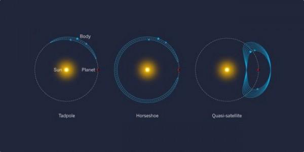 Орбиты объектов