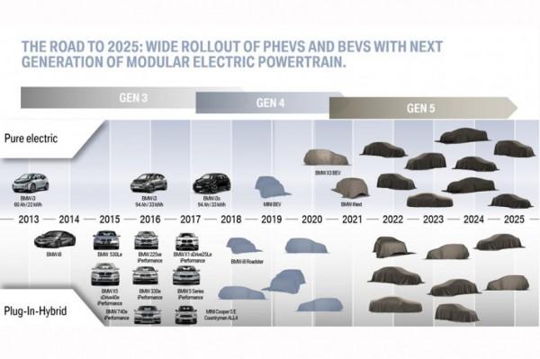 BMW выпустит электрокар с запасом хода 700 километров
