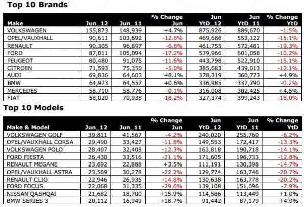 Рейтинг продаж автомобилей в Европе (июнь 2012)