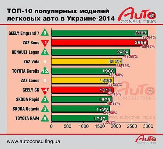 Самые продаваемые авто в Украине