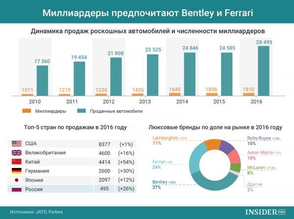 В 2016 году было реализовано 28,5 тыс. машин класса люкс