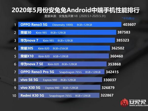 ТОП смартфонов среднего уровня