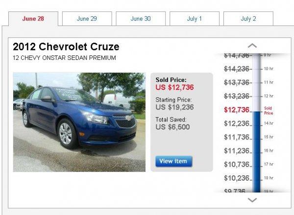 Проданный 28 июня Cruze ушел со скидкой $6500