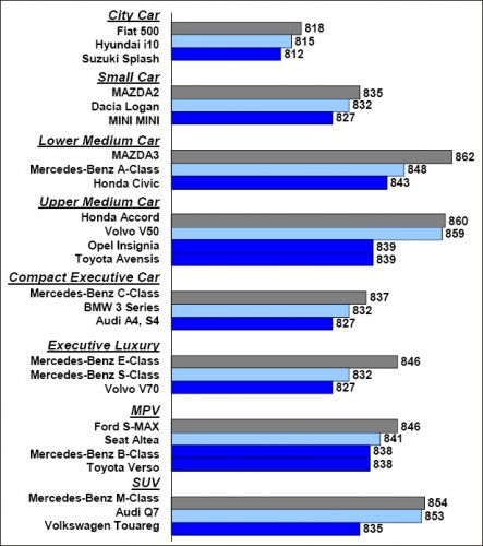 Рейтинг качества автомобилей по рыночным сегментам