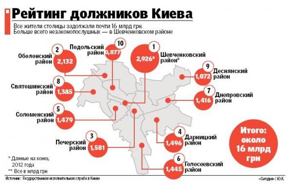Сколько должны государству жители Киева