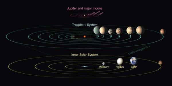 Сравнение планетной системы TRAPPIST-1 с внутренней Солнечной системой и четырьмя галилейскими лунами Юпитера