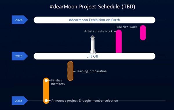 Проект #dearMoon