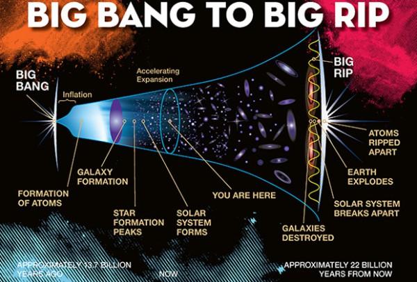 Как умрет наша Вселенная. Инфографика