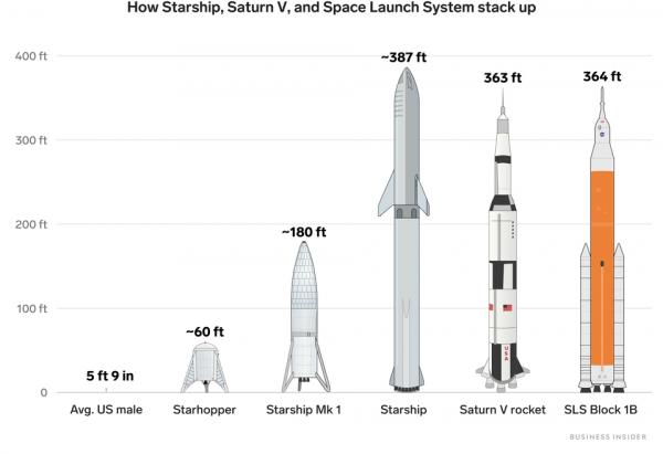 Сравнение ракет