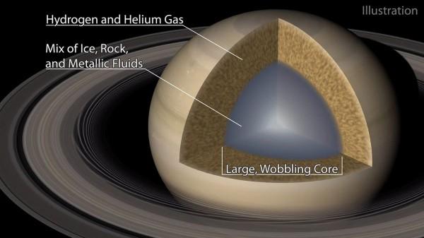 Как может выглядеть ядро