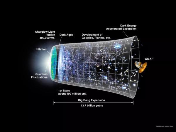 На этом графике показана временная шкала Вселенной, основанная на теории Большого взрыва и моделях инфляции