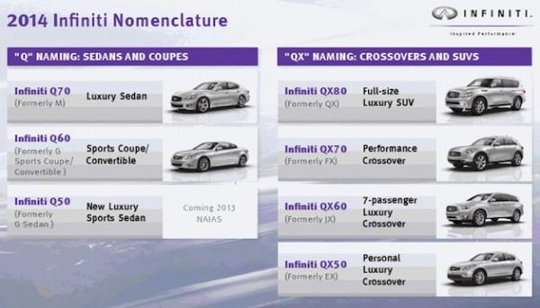 Новые названия моделей Infiniti