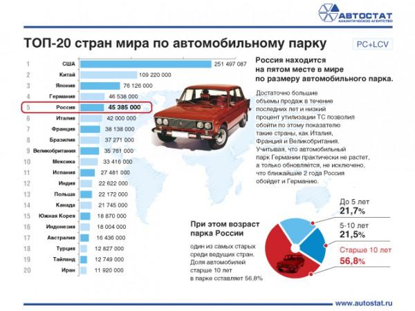 ТОП-20 стран по автомобильному парку