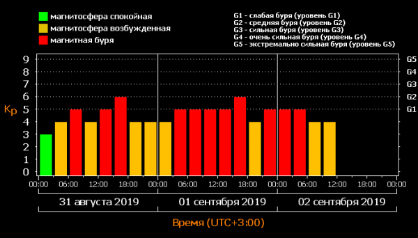 График магнитной бури