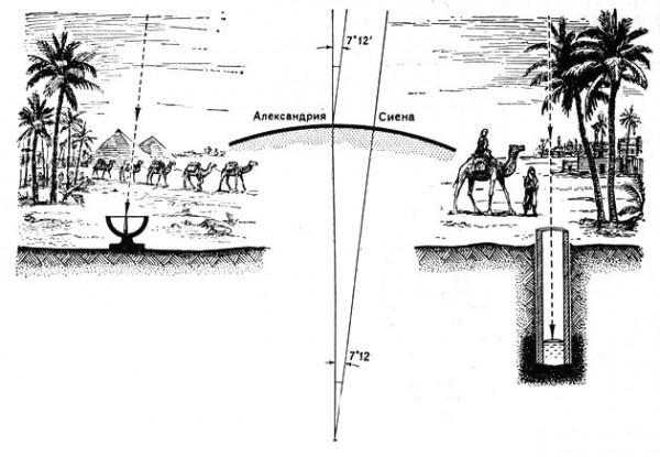 Измерение радиуса Земли