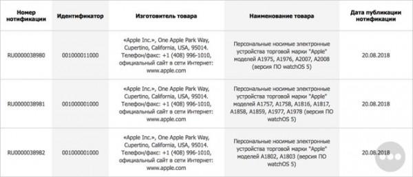 Данные о новых смарт-часах Apple