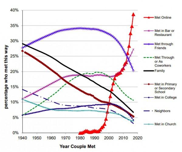 График популярности знакомств
