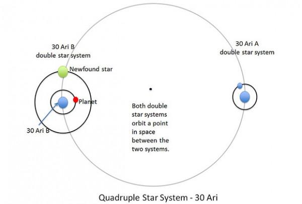 Схема вращения солнц и планеты