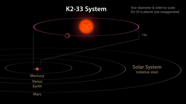 Система K2-33