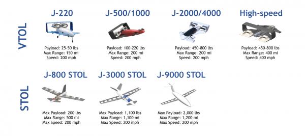 Jetoptera предлагает линейку самолетов вертикального и вертикального взлета и посадки с гидравлической силовой установкой