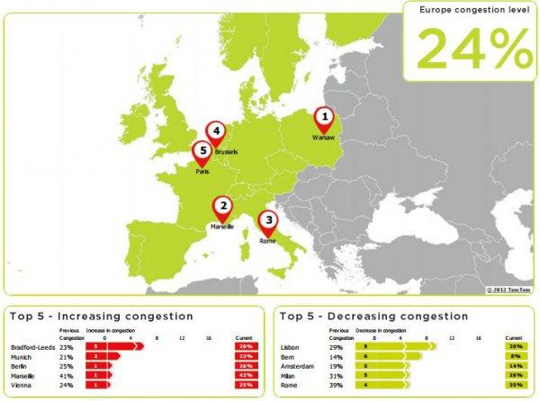 ТОП-5 городов Европы по росту/снижению загруженности улиц