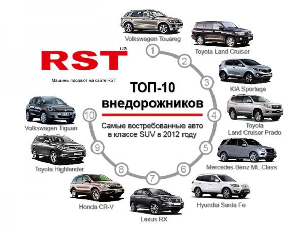 Ретийнг SUV по общей стоимости проданных авто