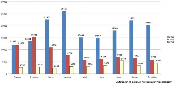 Статистика продаж автомобилей