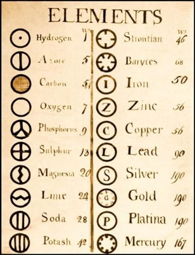Первое обозначение химических элементов