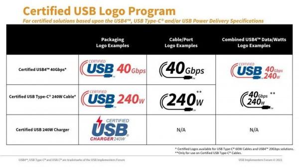 Логотипы USB