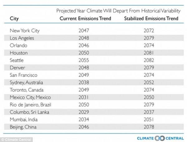 Даты необратимого изменения климата. Первая колонка цифр - если выбросы вредных газов не уменьшат. Вторая колонка - если уменьшат.