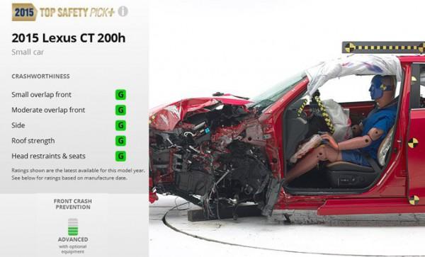 Результаты тестов Lexus CT 200h
