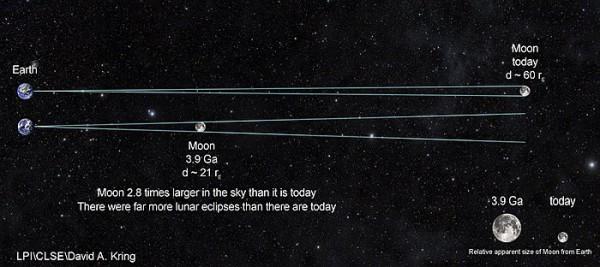 Сравнение расстояний от Земли до Луны