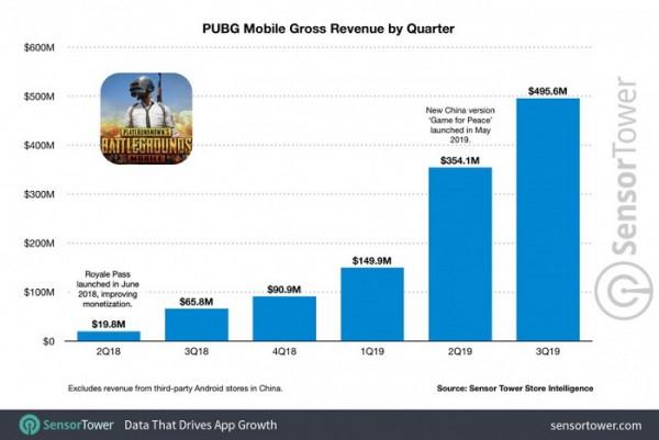 Доходы PUBG Mobile