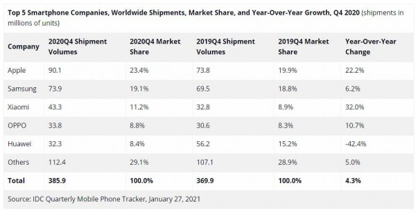 Данные по смартфонам