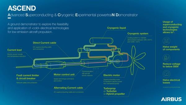 Airbus Ascend - сверхпроводящий криогенный силовой агрегат на жидком водороде