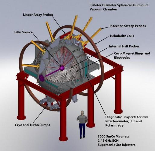 Сфера радиусом 1,3 метра содержит горячую (10-30 эВ) гелиевую плазму