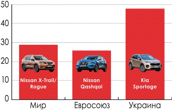 Доля SUV в продажах новых авто в 2016 г., % и лидеры на рынках