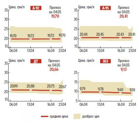Динамика изменений цен на топливо