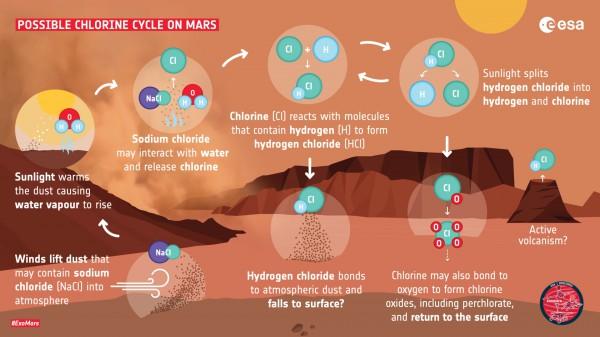 График, показывающий потенциально новый химический цикл, обнаруженный на Марсе