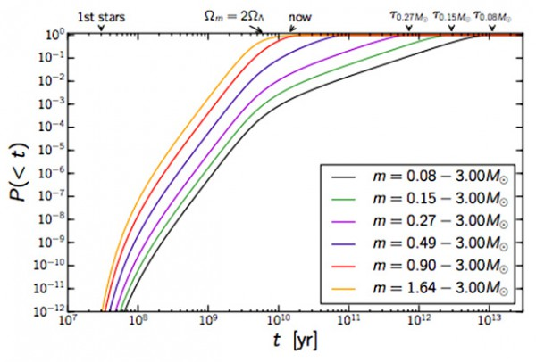 Время жизни звезд разных масс