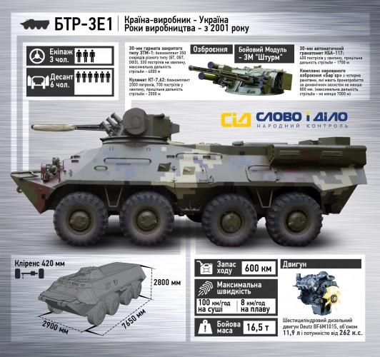 БТР-3Е1