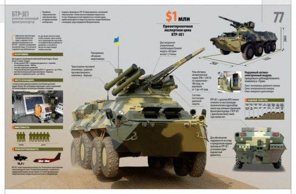 Part of the armored personnel carriers BTR-3 delivered by Ukraine to Thailand was reworked from the BTR-70 and BTR-80 54