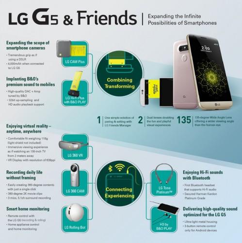 Инфографика по LG G5