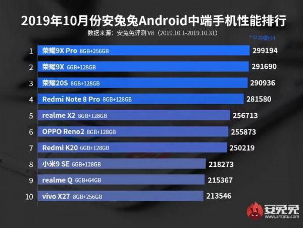 Рейтинг средних смартфонов