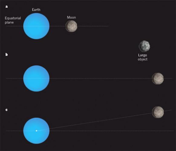 Теория искривления орбиты Луны