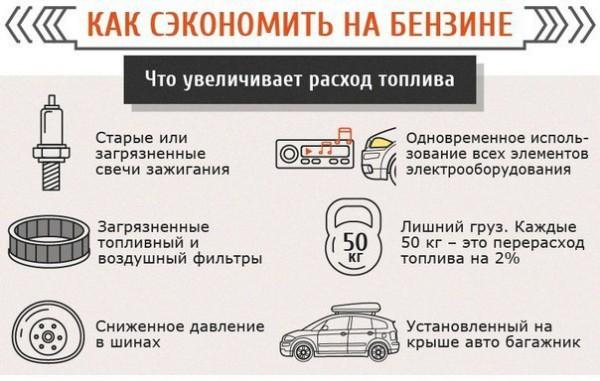 Некоторые возможности сэкономить на бензине